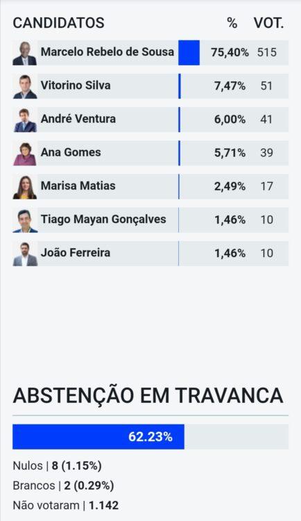 Marcelo reeleito